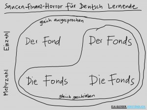 Der Fond und der Fonds, Mehrzahl in beiden Fllen: die Fonds. Der Horror fr Deutsch Lernende.